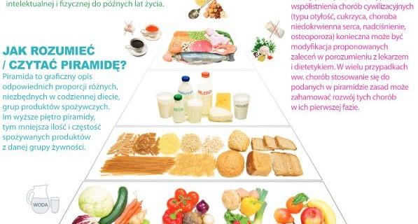 nowa piramda zdrowego żywienia