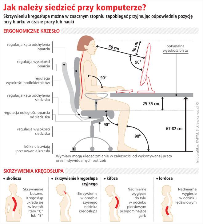 jak należy siedzieć przy komputerze